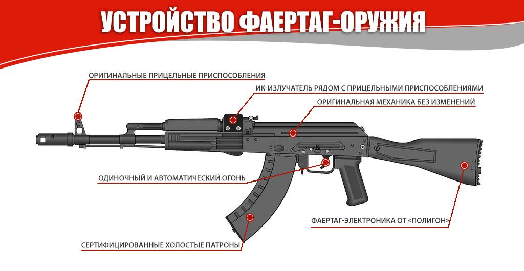 Устройство фаертаг-оружия на примере автомата Калашникова